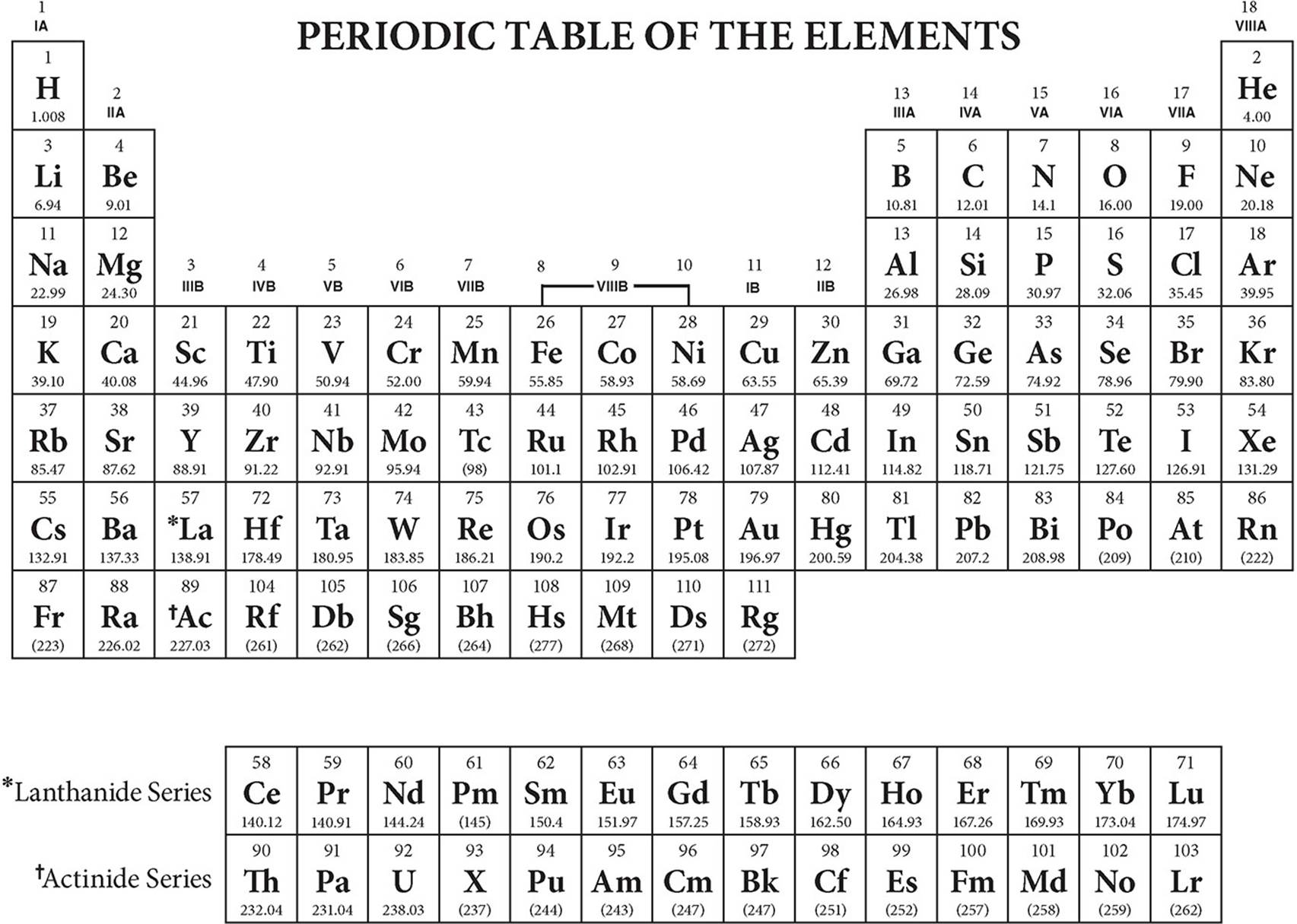 The Periodic Table Atoms Elements And The Building