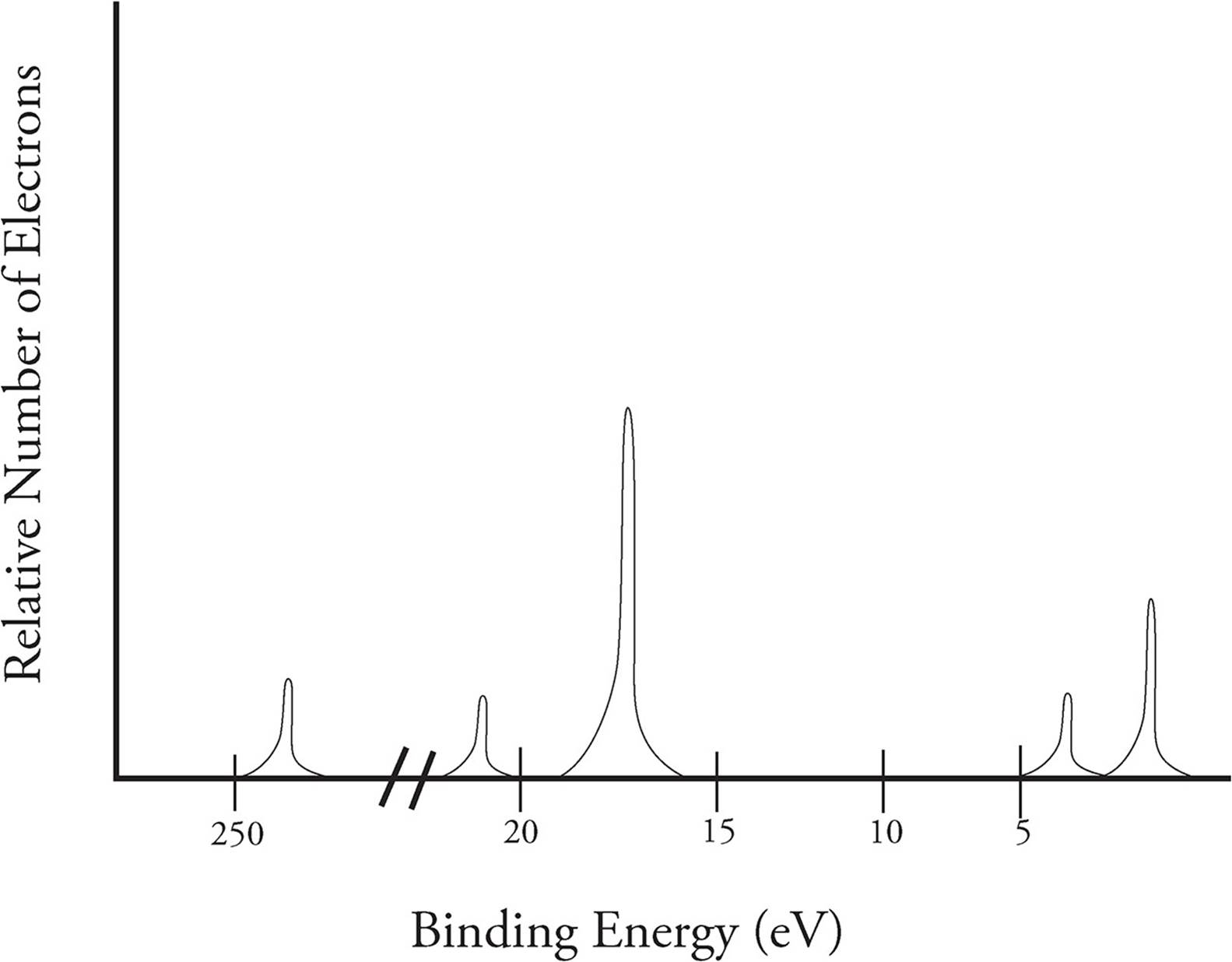 PHOTOELECTRON SPECTROSCOPY - Atoms, Elements, and the Building ...