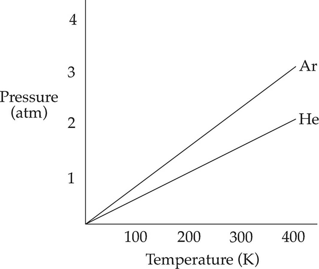 Liquid Helium Pressure At Room Temperature
