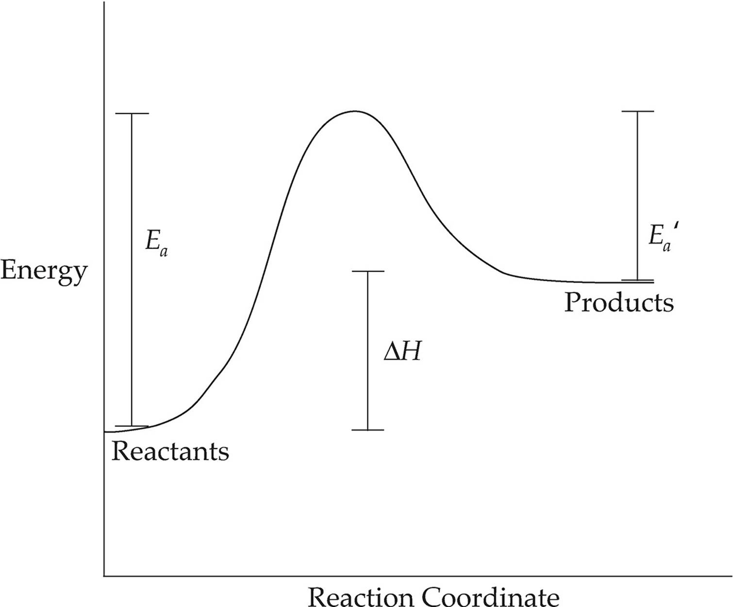 Energy diagrams chemical reactions energy changes and redox endothermic reaction in this diagram the energy pooptronica Images