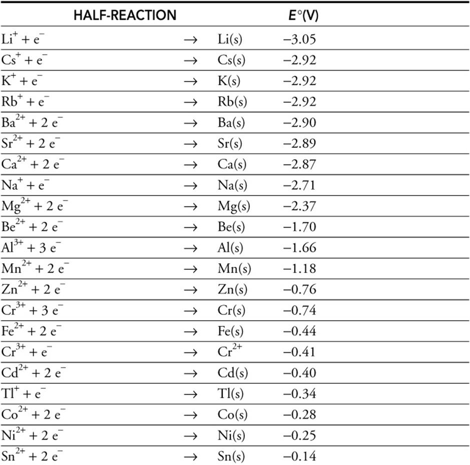 Electrochemistry - Review The Knowledge You Need To Score High