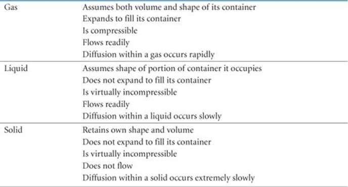 A Molecular Comparison Of Gases Liquids And Solids