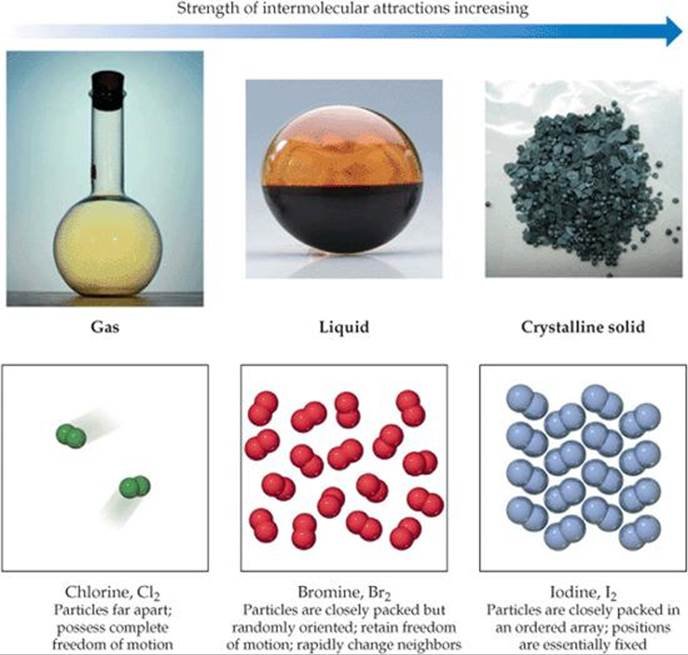 A Molecular Comparison Of Gases Liquids And Solids