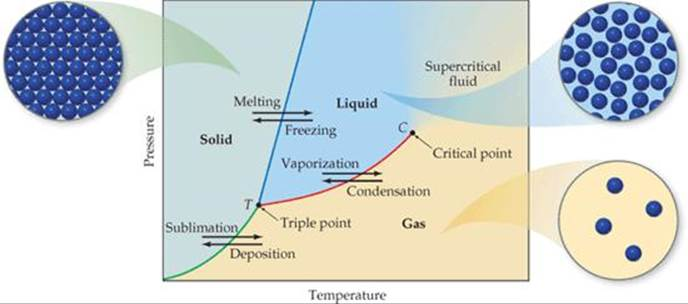 Phase diagrams liquids and intermolecular forces chemistry the figure 1127 generic phase diagram for a pure substance the green line is the sublimation curve the blue line is the melting curve and the red line is ccuart Images