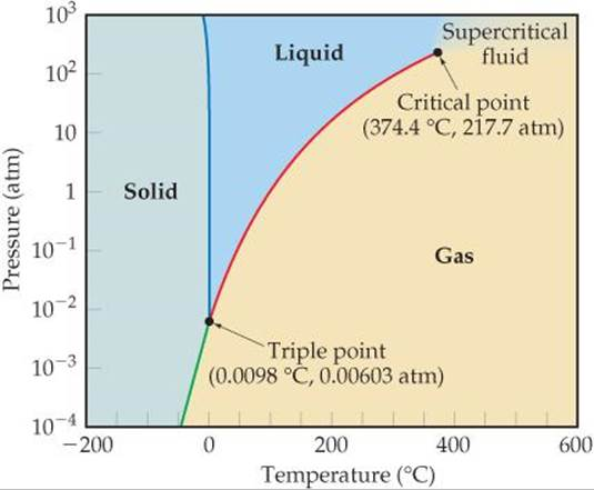 PHASE DIAGRAMS - LIQUIDS AND INTERMOLECULAR FORCES - CHEMISTRY THE ...