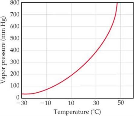 Vapor Pressure and Heat Evaporation Lab Report
