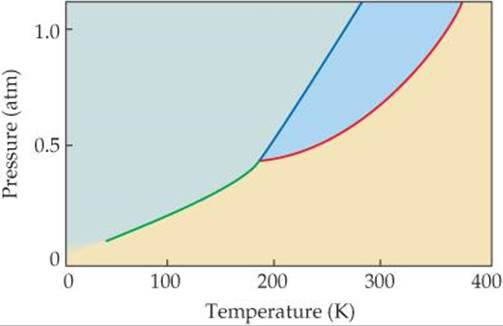 A  Estimate The Normal Boiling Point And Freezing Point