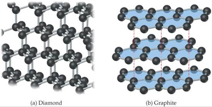 COVALENT-NETWORK SOLIDS - SOLIDS AND MODERN MATERIALS ...