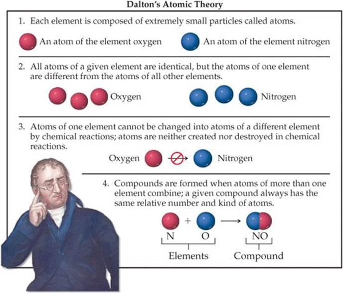 a study of john daltons atomic theory of matter This analysis was called philosophia, or 'love of wisdom', and included what we  today  john dalton, english chemist, revived the term of the atom when he.
