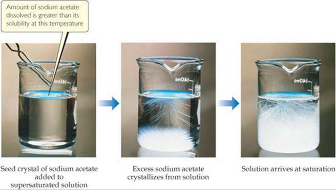 SATURATED SOLUTIONS AND SOLUBILITY - PROPERTIES OF ...