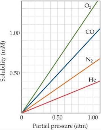 gas solubility and temperature relationship to humidity