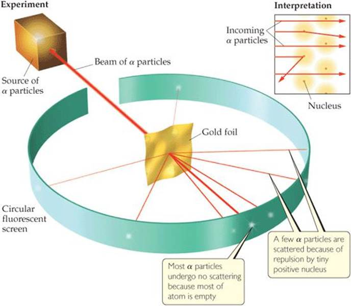 THE DISCOVERY OF ATOMIC STRUCTURE - ATOMS, MOLECULES, AND IONS ...