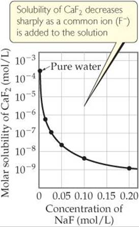 solubility equilibrium and the effect of The first part of this experiment aims to determine the solubility product the study of solubility equilibrium this is due to the common ion effect.