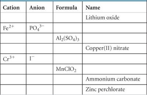 Exercises atoms molecules and ions chemistry the central science 2100 iodic acid has the molecular formula hio3 write the formulas for the following a the iodate anion b the periodate anion c the hypoiodite urtaz Image collections