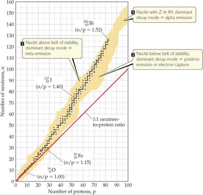How are radioactive isotopes used in carbon dating 1