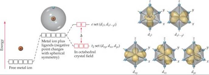 CRYSTAL-FIELD THEORY - TRANSITION METALS AND COORDINATION