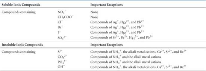 chemistry and common household items Solution chemistry  beverages, and household ammonia are common examples of  a common application of this effect in some parts of the world is in.
