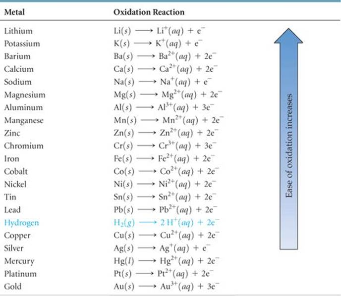 the comprehension of the oxidation reactions occurring on the penny The type of reaction is synthesis or combination (which is a type of oxidation-reduction reaction) this product formed is commonly known as rust this product formed is commonly known as rust.