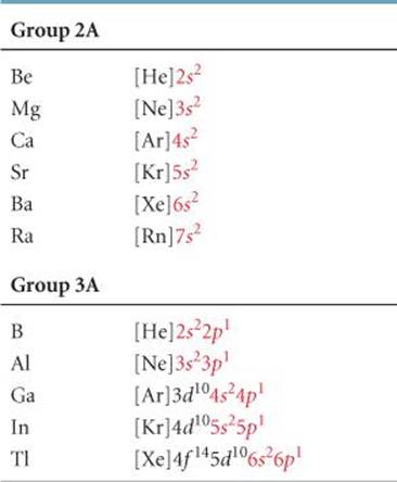 Electron configurations and the periodic table electronic table 64 electron configurations of group 2a and 3a elements urtaz Gallery