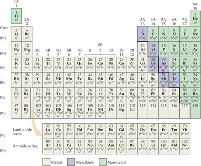 Electron Configurations And The Periodic Table Electronic
