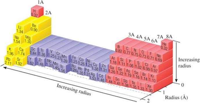 Sizes of atoms and ions periodic properties of the elements figure 76 trends in bonding atomic radii for periods 1 through 5 urtaz Gallery