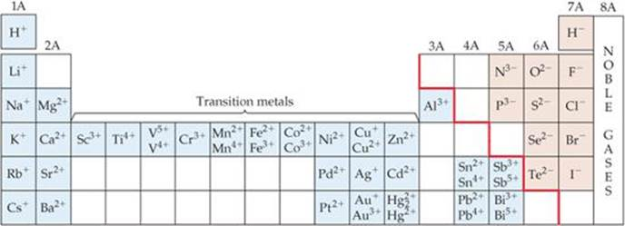 considering the representative nonmetals what is relationship