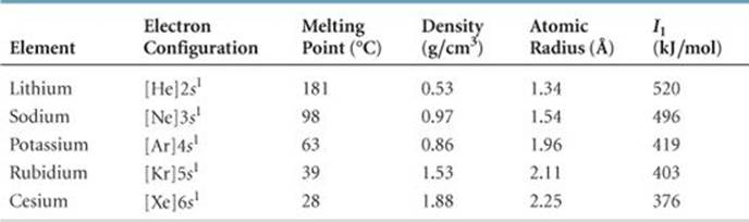 Trends for group 1a and group 2a metals periodic properties of the 7 periodic properties of the elements urtaz Gallery