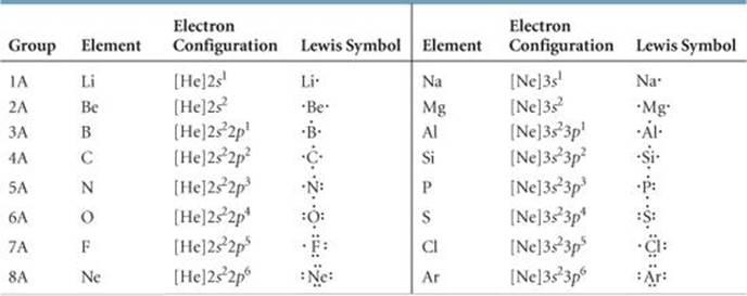 table 81 lewis symbols - Periodic Table Lewis Symbol