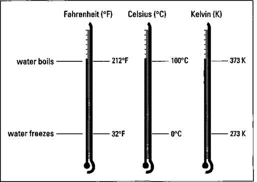 chemistry 2 for dummies pdf