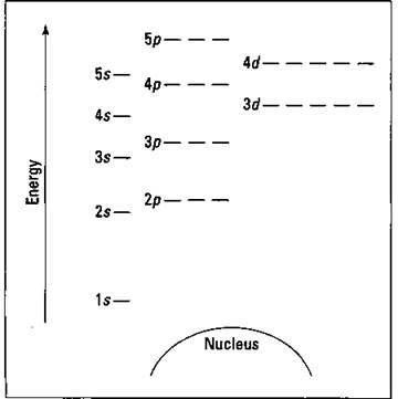 Blank aufbau diagram new wiring diagram 2018 atomic structure basic concepts atomic orbital diagram template aufbau principle diagram blank aufbau diagram practice on blank aufbau diagram ccuart Images