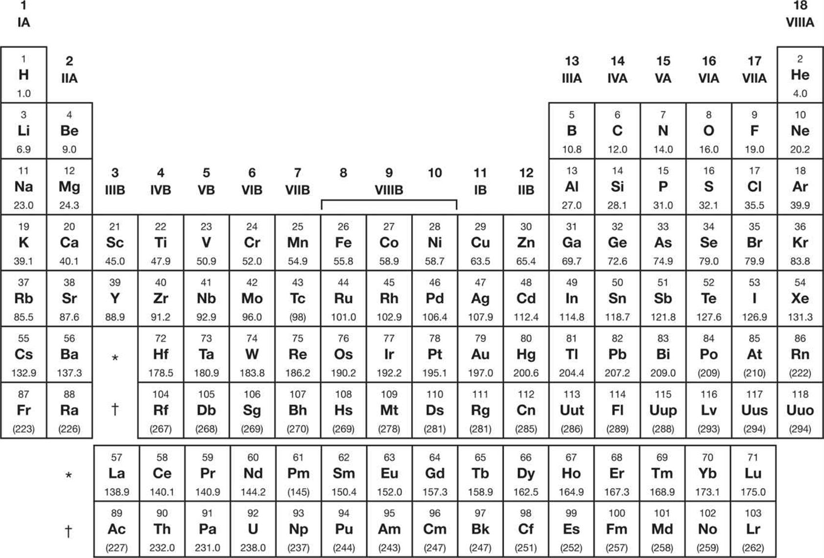 Periodic table of the elements mcat organic chemistry review periodic table of the elements gamestrikefo Image collections
