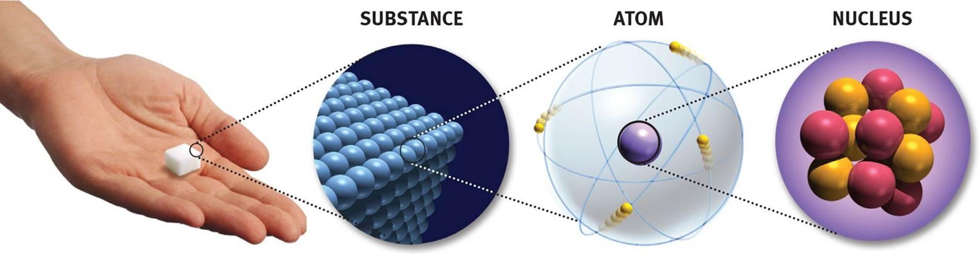 Proton particle