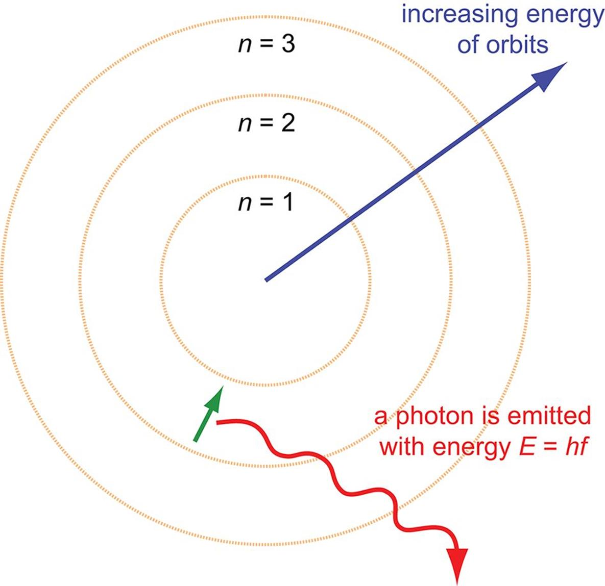 Rutherford planck and bohr atomic structure review atomic emission of a photon as a result of a ground state transition pooptronica Gallery