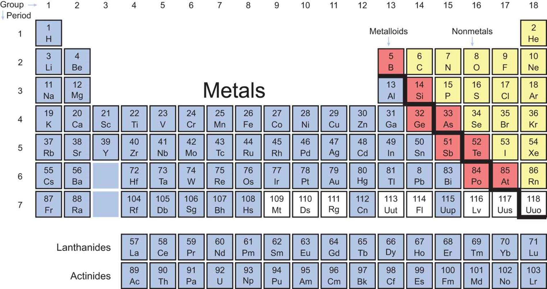 Types of elements the periodic table review training mcat periodic table coded by element type gamestrikefo Images