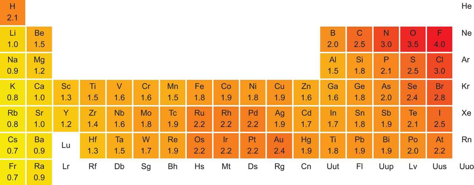 Periodic properties of the elements the periodic table review pauling electronegativity values of the elements gamestrikefo Images
