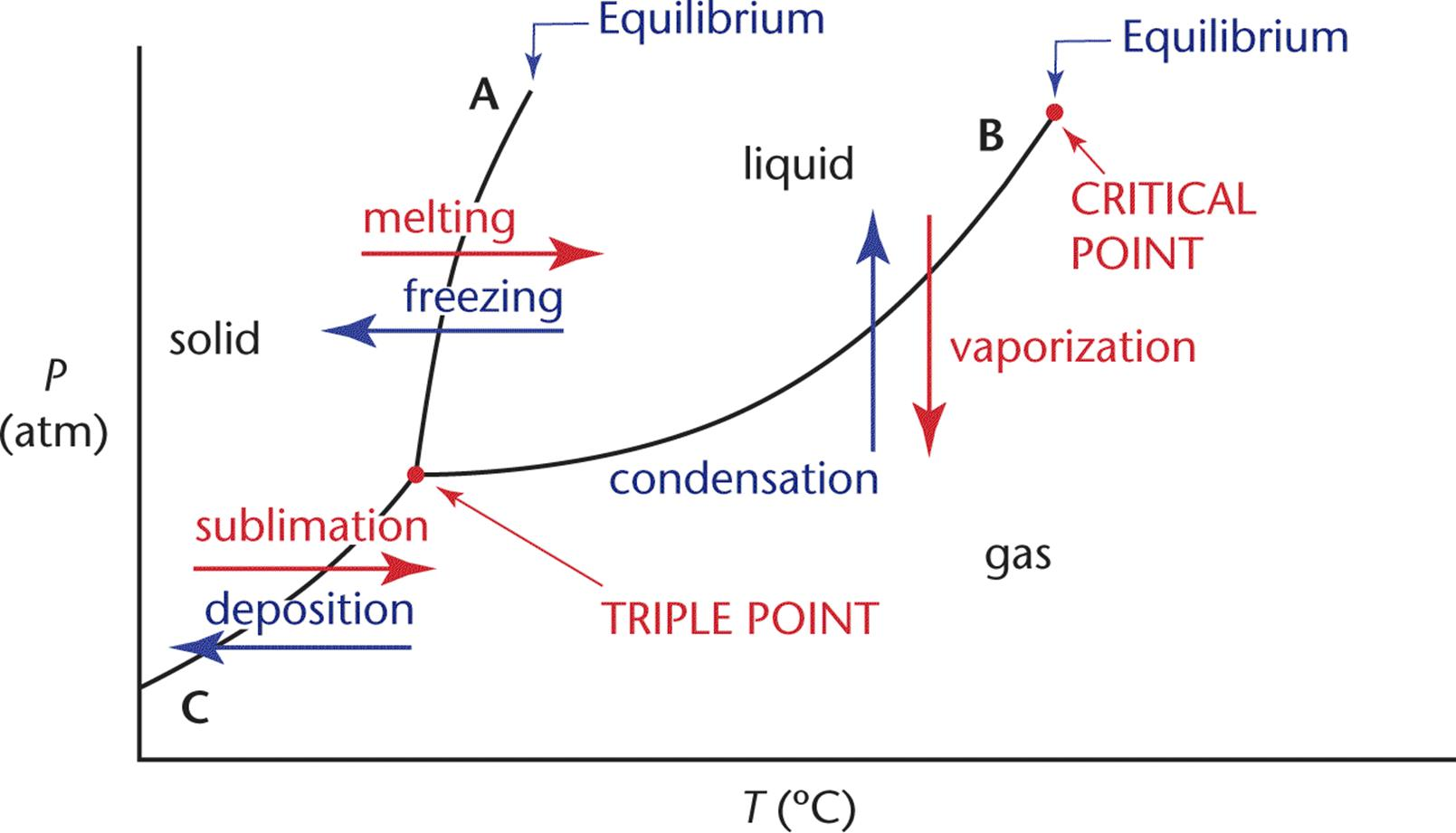 States And State Functions - Thermochemistry