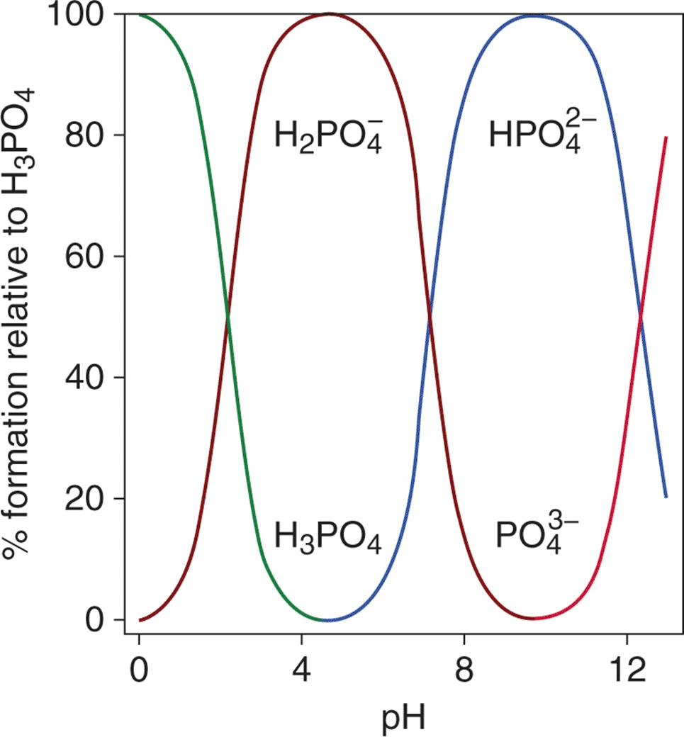 Speciation Plot Of Phosphoric Acid At Any Given Ph, Only Two Forms Of The  Acid Exist In Solution; Thus, Each Conjugate Is Titrated Separately