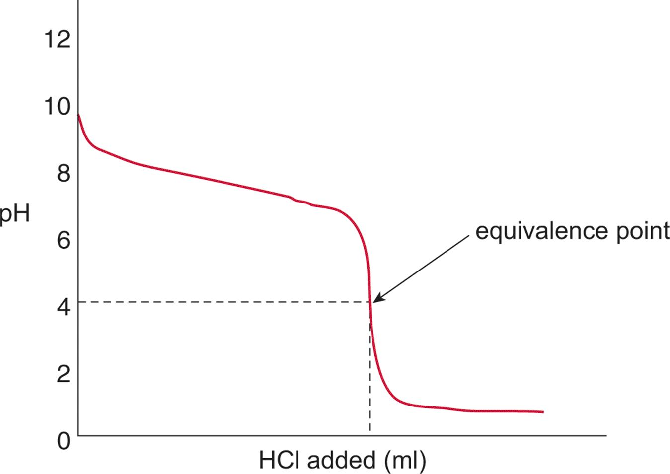 Strong Acid And Weak Base Titration Curve A Strong Acid, Hcl, Is Titrated  Into A Solution Of Weak Base, Nh3, To Yield An Equivalence Point Of Ph < 7