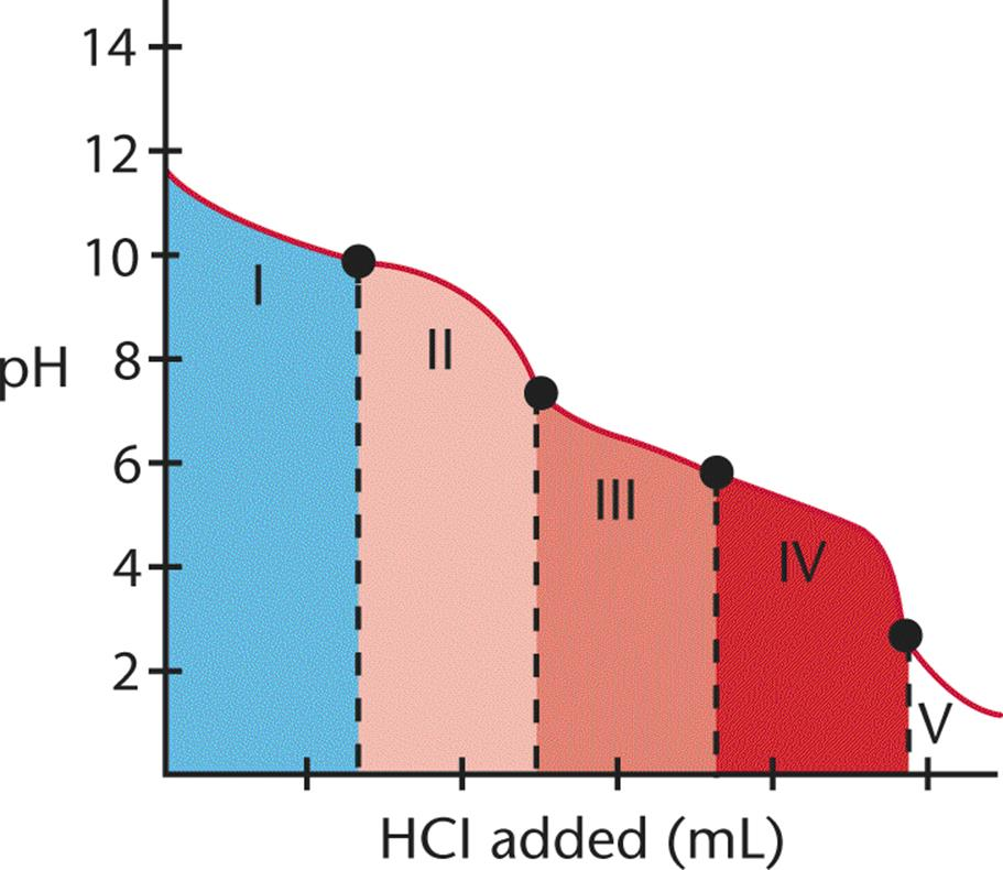 how to find ph at first equivalence point