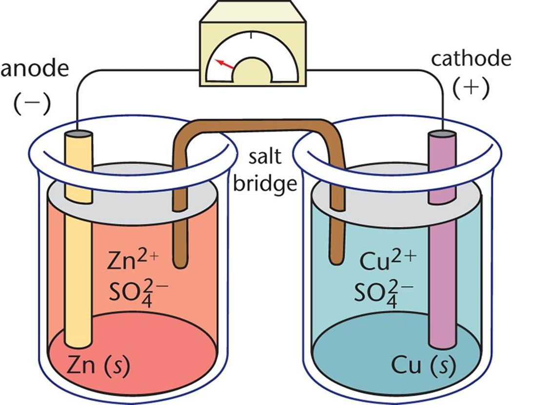 Electrochemical cells electrochemistry training mcat general daniell cell in this galvanic cell zinc is the anode and copper is the cathode each electrode is bathed in an electrolyte solution containing its cation ccuart Gallery
