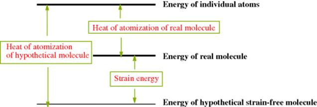 Strain - Stereochemistry and Conformation - Introduction - March's