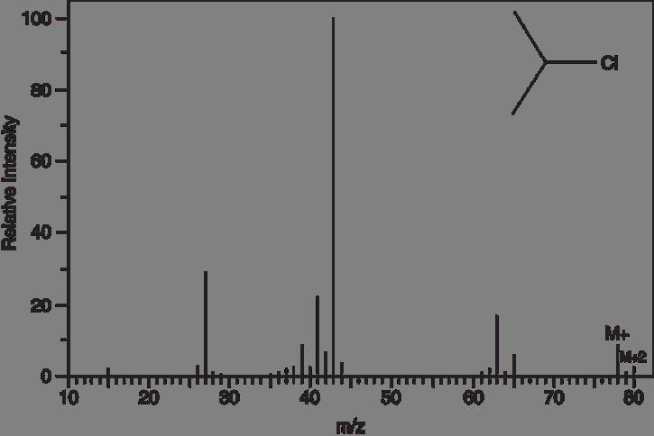 jak se používají rodičovské izotopy v radiometrickém randění seznamka ann arbor michigan