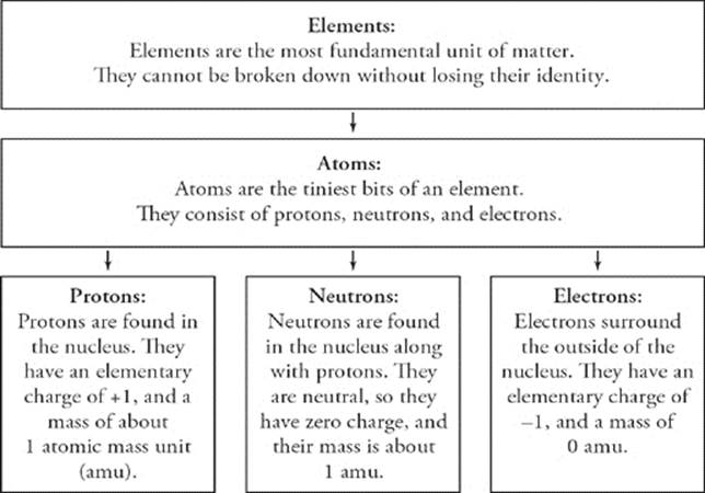 if the atom gains one or more electrons it has more negative charges than positive charges this is a negatively charged ion or anion the periodic table