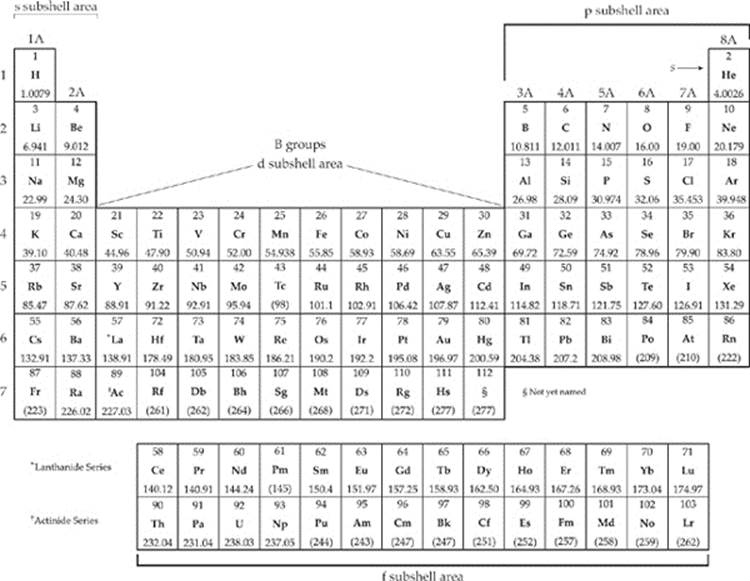 Science periodic table test periodic diagrams science atoms the building blocks of matter subject review ing remix of periodic table thinglink urtaz Gallery