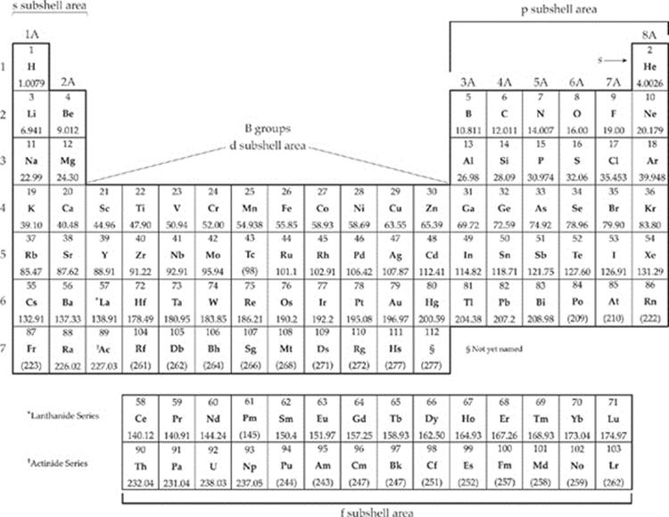 The periodic table and bonding subject review cracking the sat weve already seen that elements are arranged on the periodic table from left to right in order of increasing atomic number except of course urtaz Images