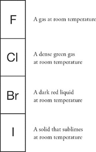 Phases: Gases, Liquids, and Solids - Subject Review - Cracking the ...