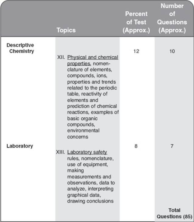 Introduction about the test sat subject test chemistry note each test contains approximately five questions on equation balancing andor predicting products of chemical reactions these are distributed among urtaz Image collections