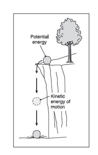 energy - introduction to chemistry