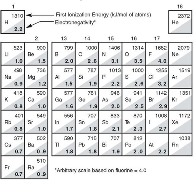essay topics related to chemistry periodic table