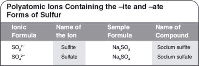 Naming And Writing Chemical Formulas  Chemical Formulas  Review Of